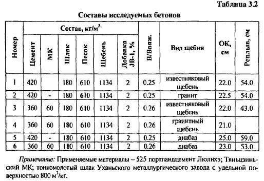 влияние тонкомолотых наполнителей на тепловыделение цемента